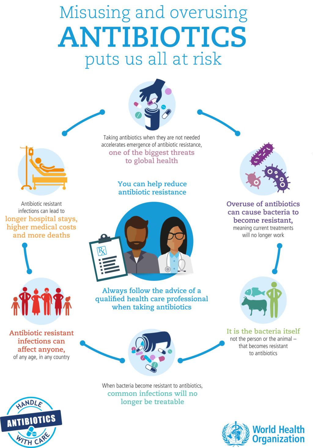 antibiotics misuse overuse Infographic